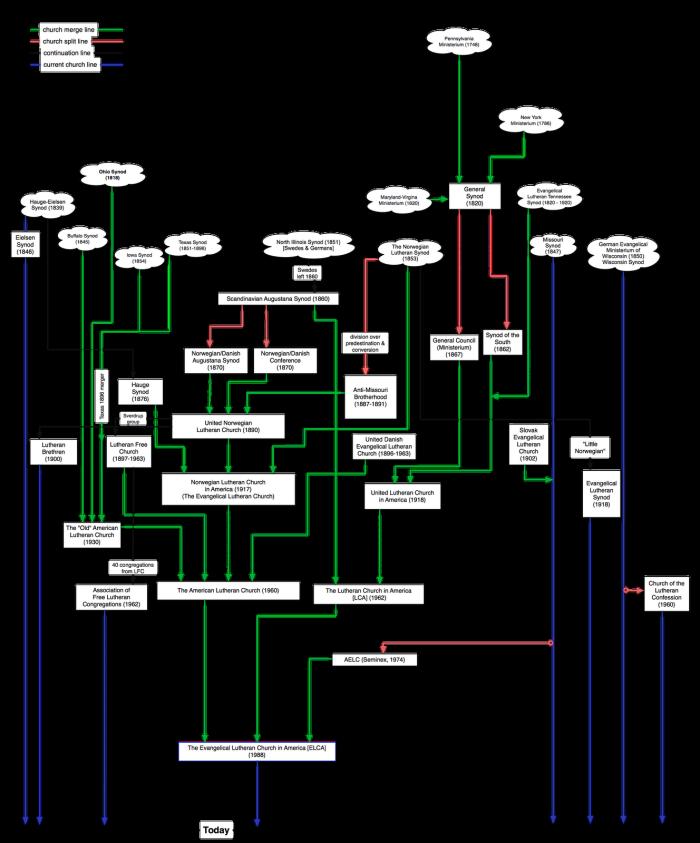 Lutheran Merger Chart